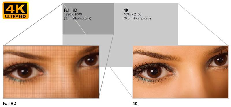 Độ phân giải 4K tự nhiên cho hình ảnh sống động