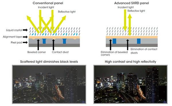 Công nghệ 4K SXRD ™ tiên tiến nhất của Sony